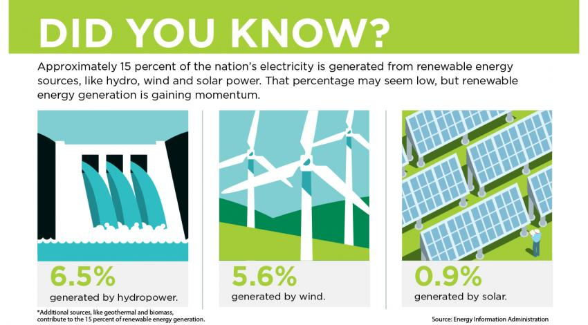 A graphic comparing renewable energy.